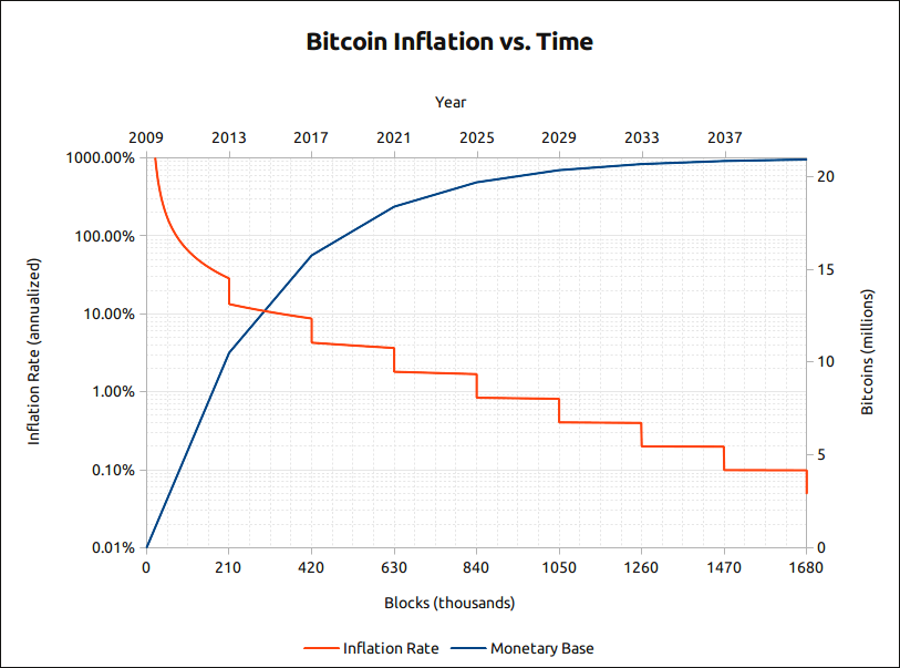 Speculative Bitcoin Adoption Price Theory Michael B